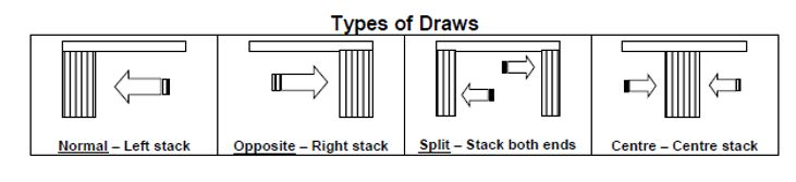 Vertical Stack Diagram